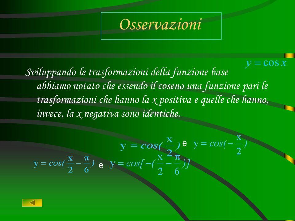 Traslazione orizzontale di parametro : Il grafico di questa funzione è il grafico della funzione coseno traslata orizzontalmente di parametro : Il gra