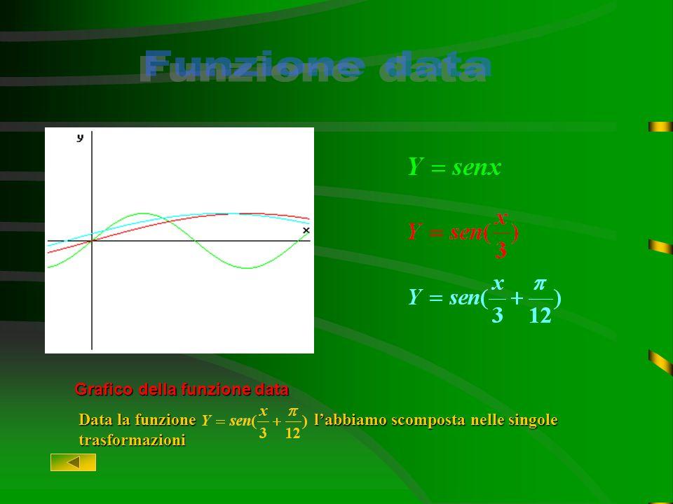 Funzione dataFunzione dataFunzione dataFunzione data Funzione base: sen(x).Funzione base: sen(x).Funzione base: sen(x).Funzione base: sen(x). Deformaz