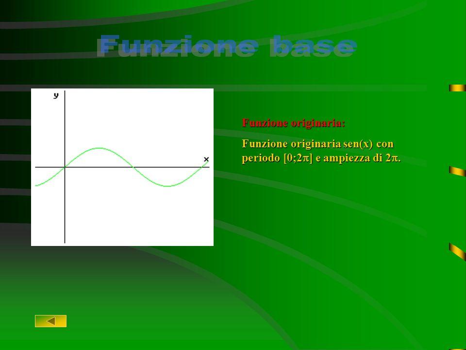 Grafico della funzione data Data la funzione labbiamo scomposta nelle singole trasformazioni