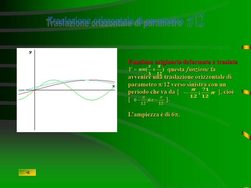 Funzione originaria deformata Y=sen(x/3):questa funzione deriva dalla funzione originaria e fa avvenire una deformazione orizzontale di parametro x/3