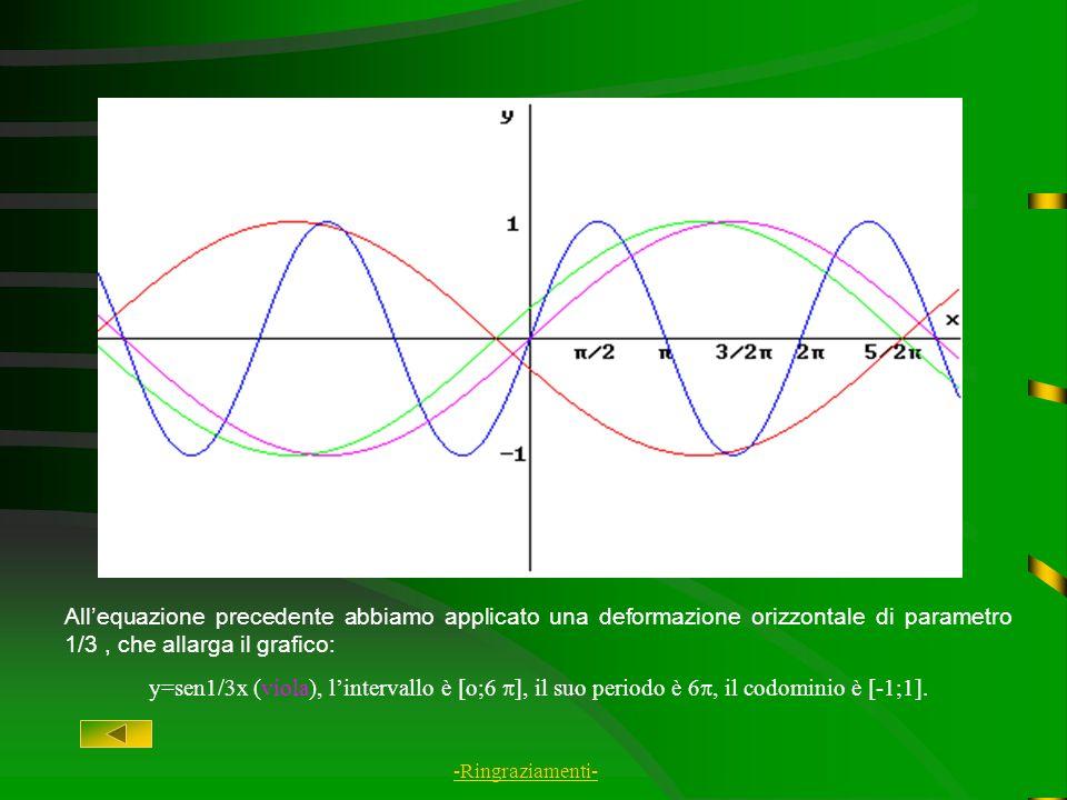Lequazione base di questo grafico è y=senx (blu), lintervallo è [o;2 ], il suo periodo è 2. Il codominio è [-1;1]. -Ringraziamenti-