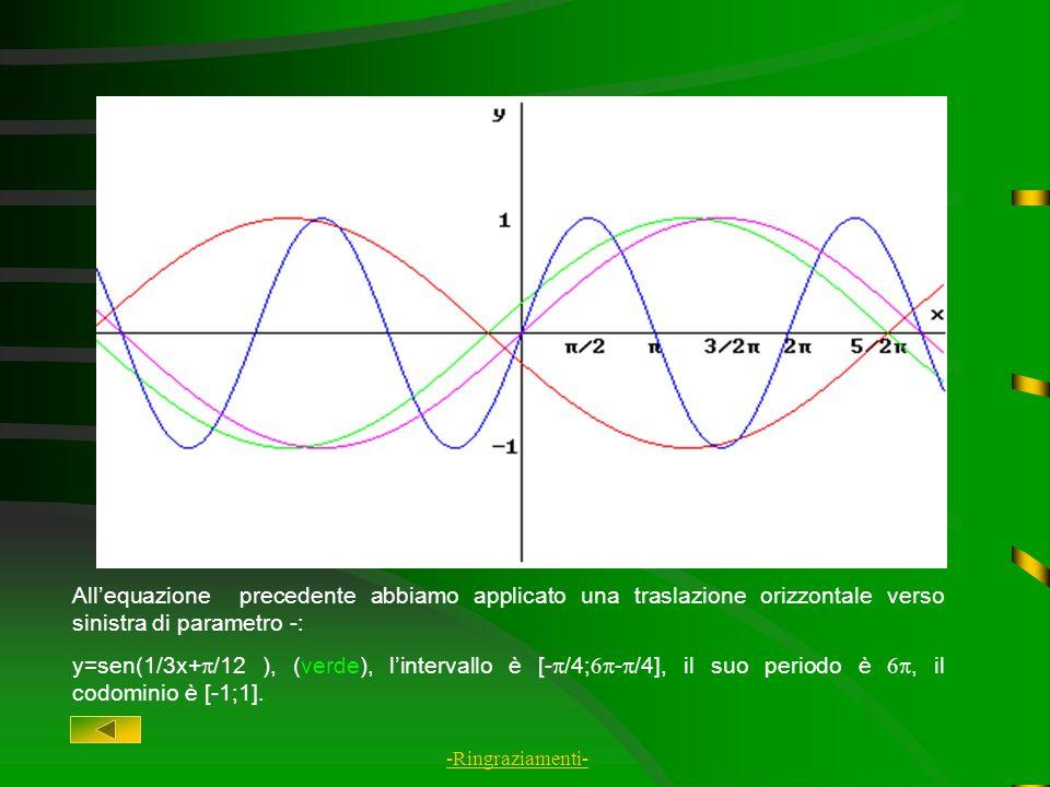 Allequazione precedente abbiamo applicato una deformazione orizzontale di parametro 1/3, che allarga il grafico: y=sen1/3x (viola), lintervallo è [o;6