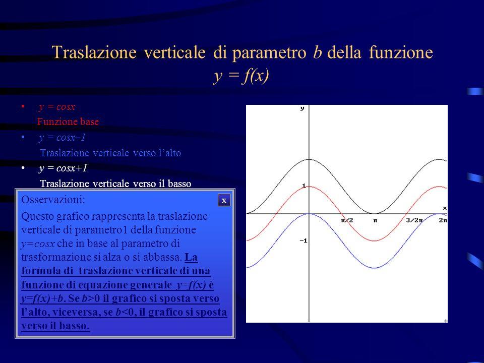 Traslazione verticale di parametro b della funzione y = f(x) y = cosx y = cosx-1 y = cosx+1 Osservazioni