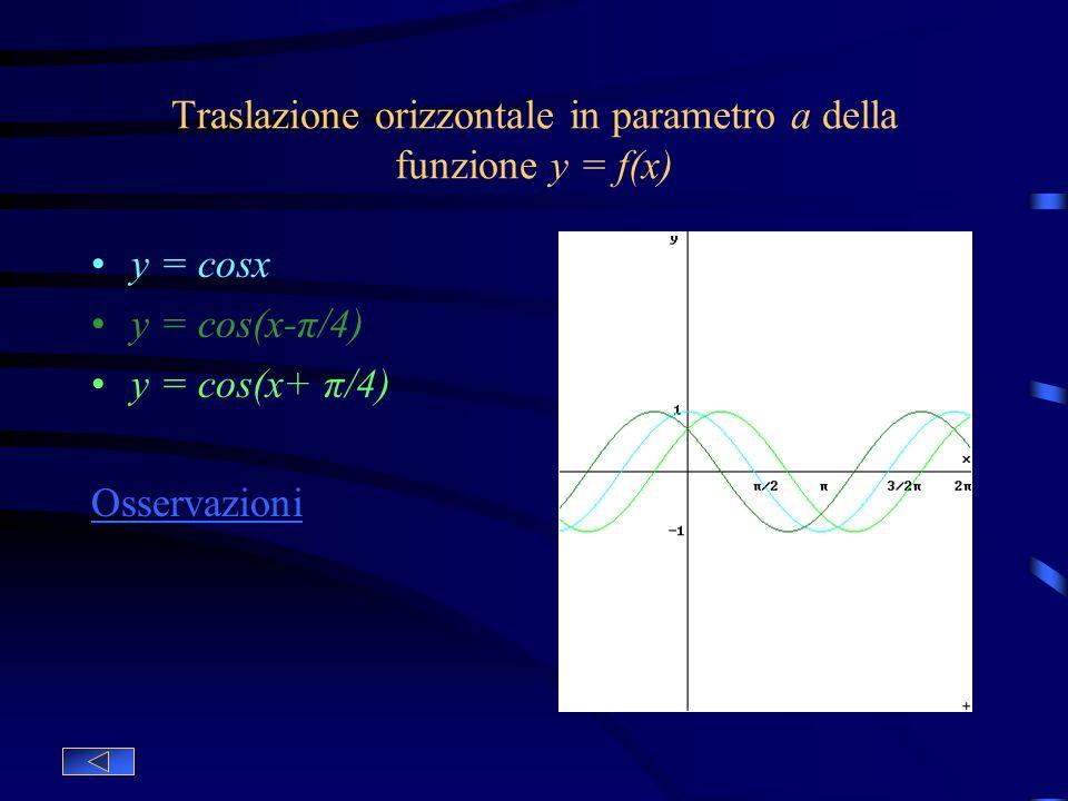 Traslazione verticale di parametro b della funzione y = f(x) y = cosx Funzione base y = cosx–1 Traslazione verticale verso lalto y = cosx+1 Traslazion