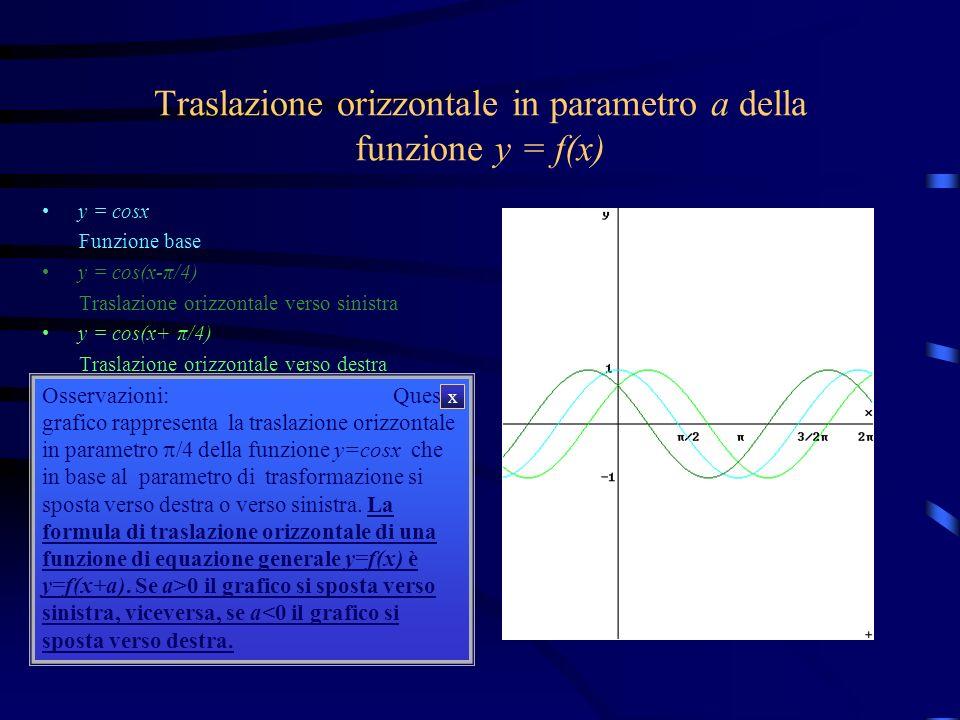 Traslazione orizzontale in parametro a della funzione y = f(x) y = cosx y = cos(x-π/4) y = cos(x+ π/4) Osservazioni