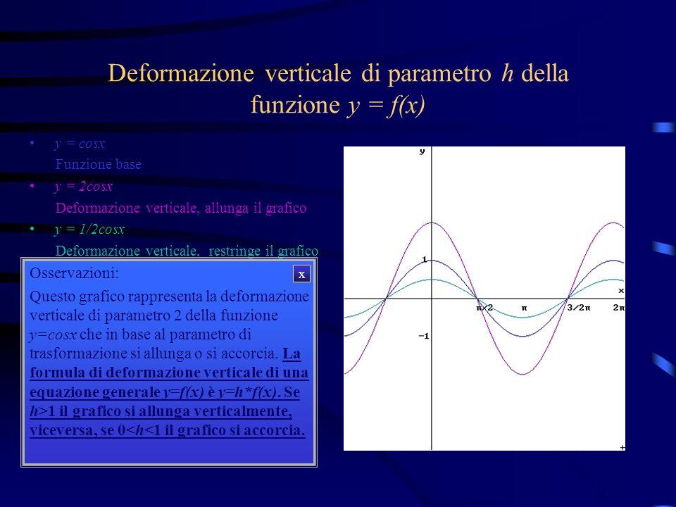 Deformazione verticale di parametro h della funzione y = f(x) y = cosx y = 2cosx y = 1/2cosx Osservazioni