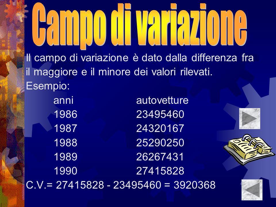 Il campo di variazione è dato dalla differenza fra il maggiore e il minore dei valori rilevati. Esempio: anniautovetture 198623495460 198724320167 198