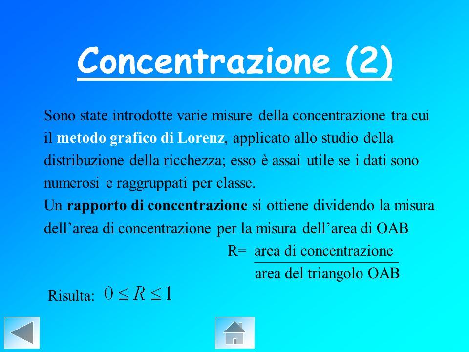 Sono state introdotte varie misure della concentrazione tra cui il metodo grafico di Lorenz, applicato allo studio della distribuzione della ricchezza