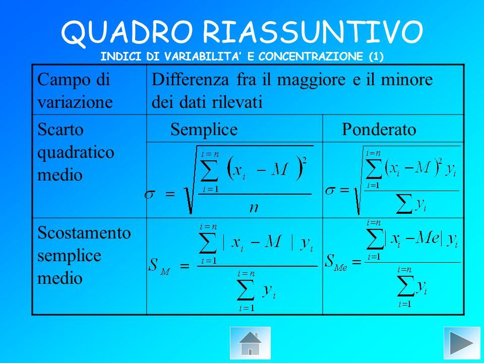 QUADRO RIASSUNTIVO INDICI DI VARIABILITA E CONCENTRAZIONE (1) Campo di variazione Differenza fra il maggiore e il minore dei dati rilevati Scarto quad