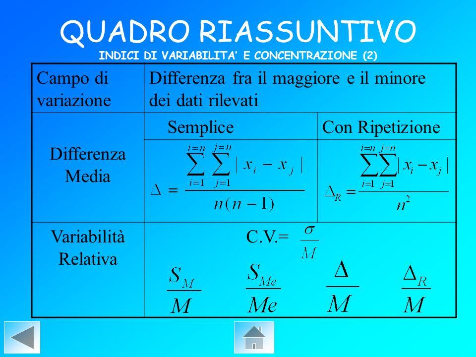 QUADRO RIASSUNTIVO INDICI DI VARIABILITA E CONCENTRAZIONE (2) Campo di variazione Differenza fra il maggiore e il minore dei dati rilevati Differenza
