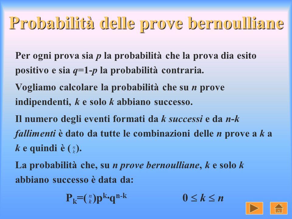 Probabilità delle prove bernoulliane Per ogni prova sia p la probabilità che la prova dia esito positivo e sia q=1-p la probabilità contraria. Vogliam