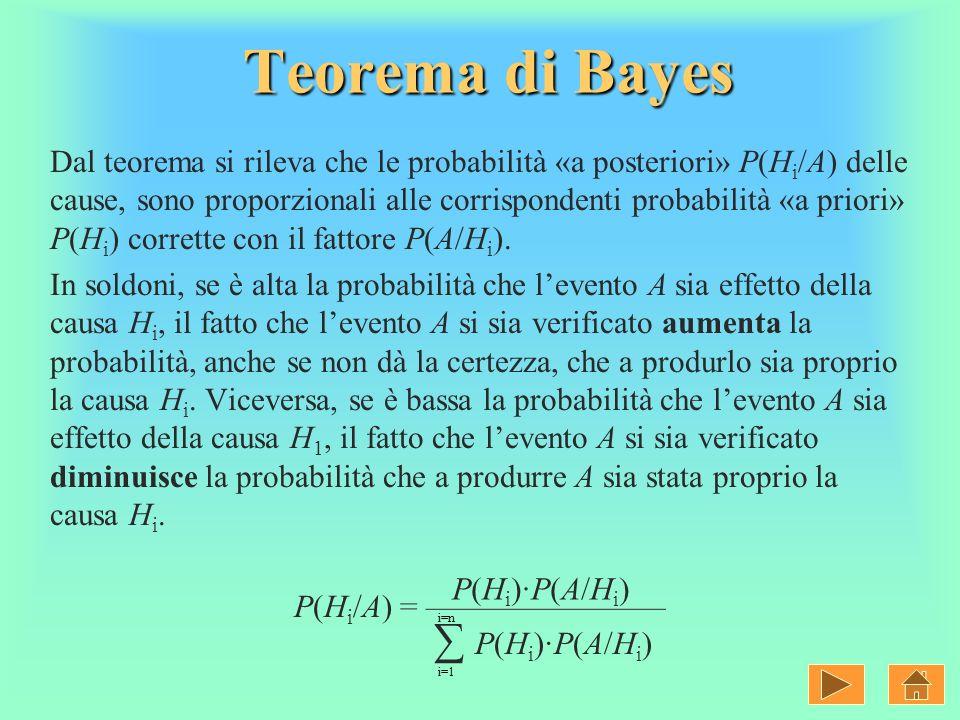 Dal teorema si rileva che le probabilità «a posteriori» P(H i /A) delle cause, sono proporzionali alle corrispondenti probabilità «a priori» P(H i ) c