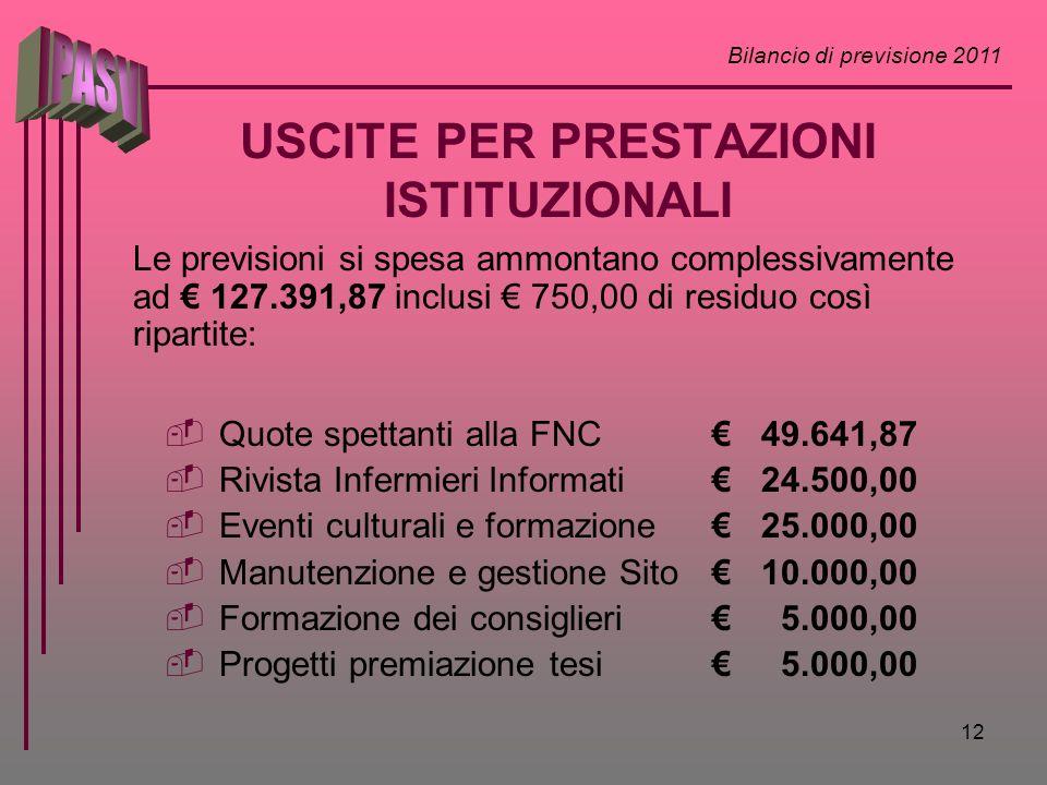 Bilancio di previsione 2011 12 USCITE PER PRESTAZIONI ISTITUZIONALI Le previsioni si spesa ammontano complessivamente ad 127.391,87 inclusi 750,00 di