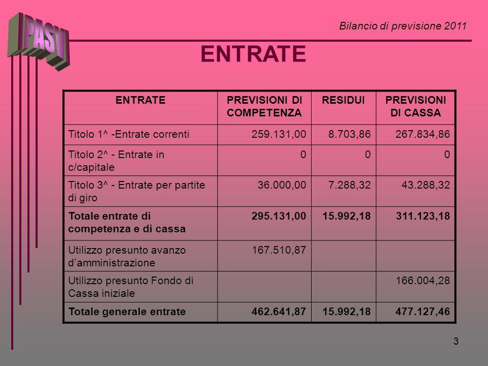 Bilancio di previsione 2011 3 ENTRATEPREVISIONI DI COMPETENZA RESIDUIPREVISIONI DI CASSA Titolo 1^ -Entrate correnti259.131,008.703,86267.834,86 Titol