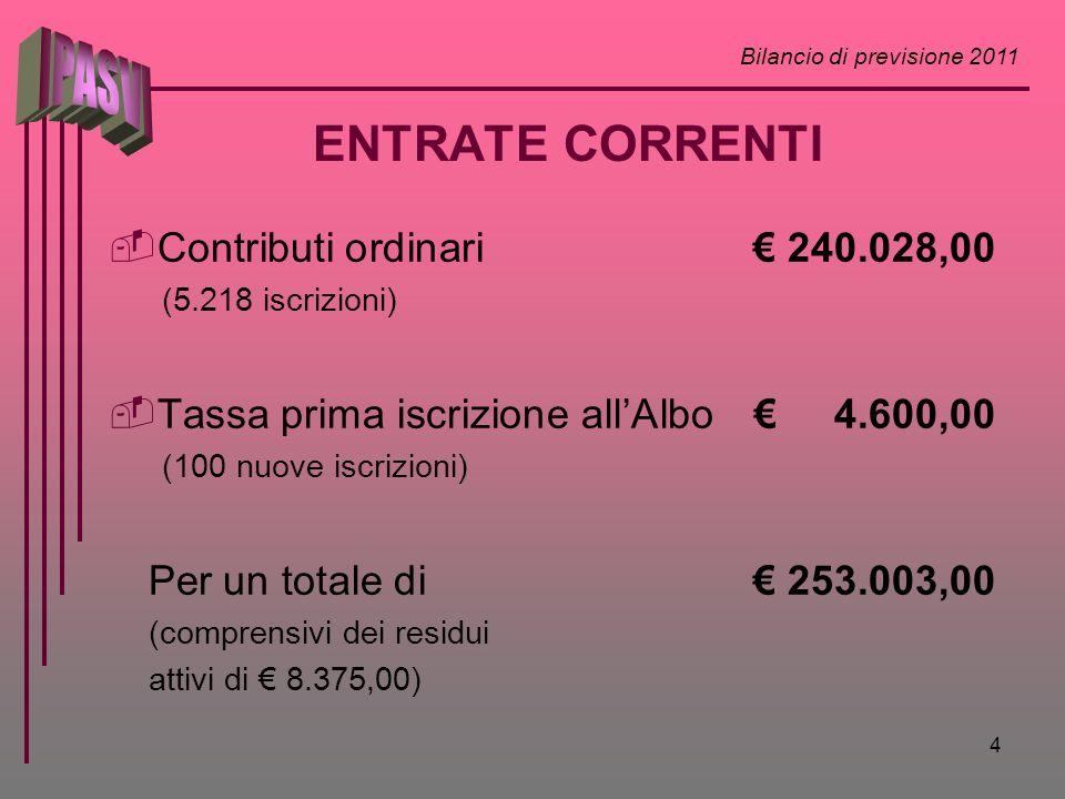 Bilancio di previsione 2011 4 ENTRATE CORRENTI Contributi ordinari 240.028,00 (5.218 iscrizioni) Tassa prima iscrizione allAlbo 4.600,00 (100 nuove is