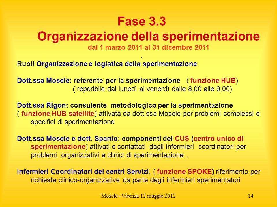 Mosele - Vicenza 12 maggio 201214 Fase 3.3 Organizzazione della sperimentazione dal 1 marzo 2011 al 31 dicembre 2011. Ruoli Organizzazione e logistica