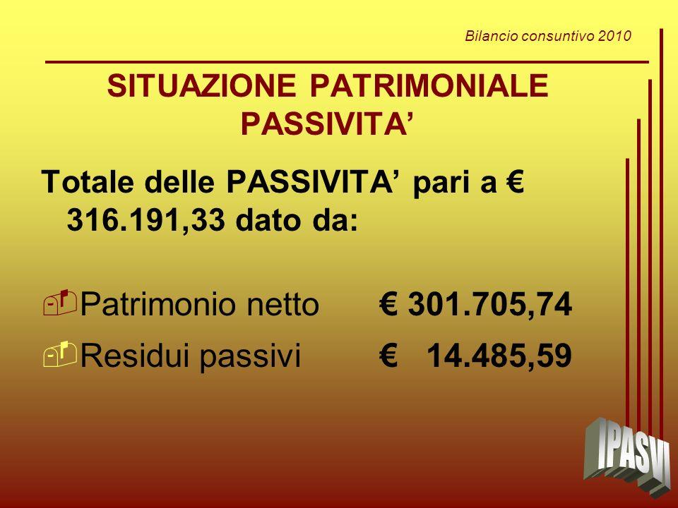 Bilancio consuntivo 2010 SITUAZIONE PATRIMONIALE PASSIVITA Totale delle PASSIVITA pari a 316.191,33 dato da: Patrimonio netto 301.705,74 Residui passivi 14.485,59
