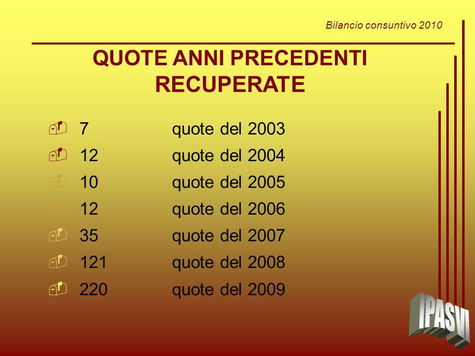 Bilancio consuntivo 2010 7quote del 2003 12quote del 2004 10quote del 2005 12quote del 2006 35quote del 2007 121quote del 2008 220quote del 2009 QUOTE ANNI PRECEDENTI RECUPERATE