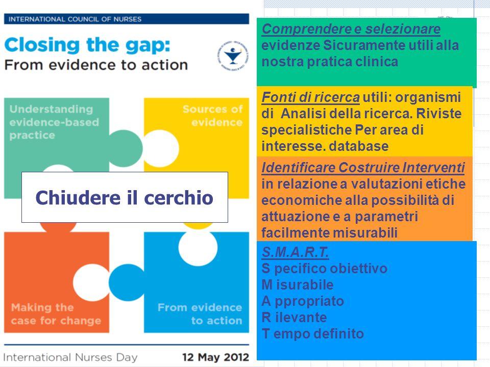 Elio Sartori Il messaggio dellICN per il 2012 Comprendere e selezionare evidenze Sicuramente utili alla nostra pratica clinica Fonti di ricerca utili: organismi di Analisi della ricerca.