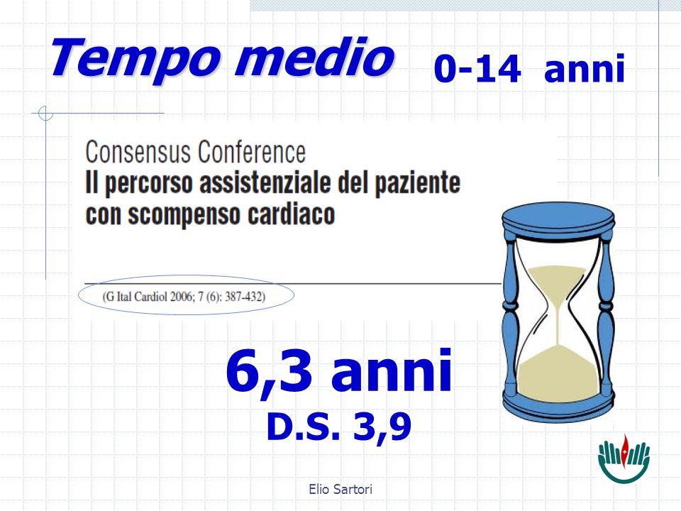 Elio Sartori Tempo medio 6,3 anni D.S. 3,9 0-14 anni