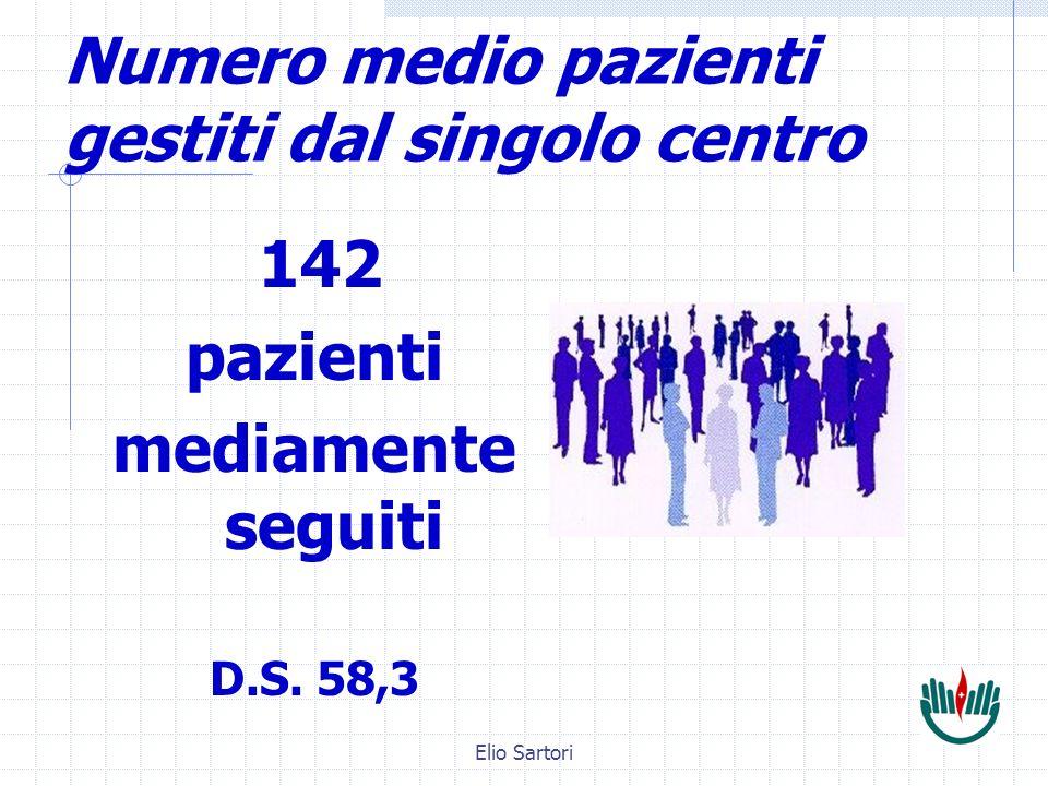 Elio Sartori Modalità di gestione Gestione condivisa Medico/infermiere 8 Centri su 13 Sedi Universitarie contattate telefonicamente