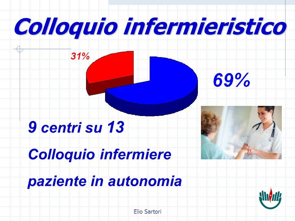 Elio Sartori 9 centri su 13 Colloquio infermiere paziente in autonomia Colloquio infermieristico