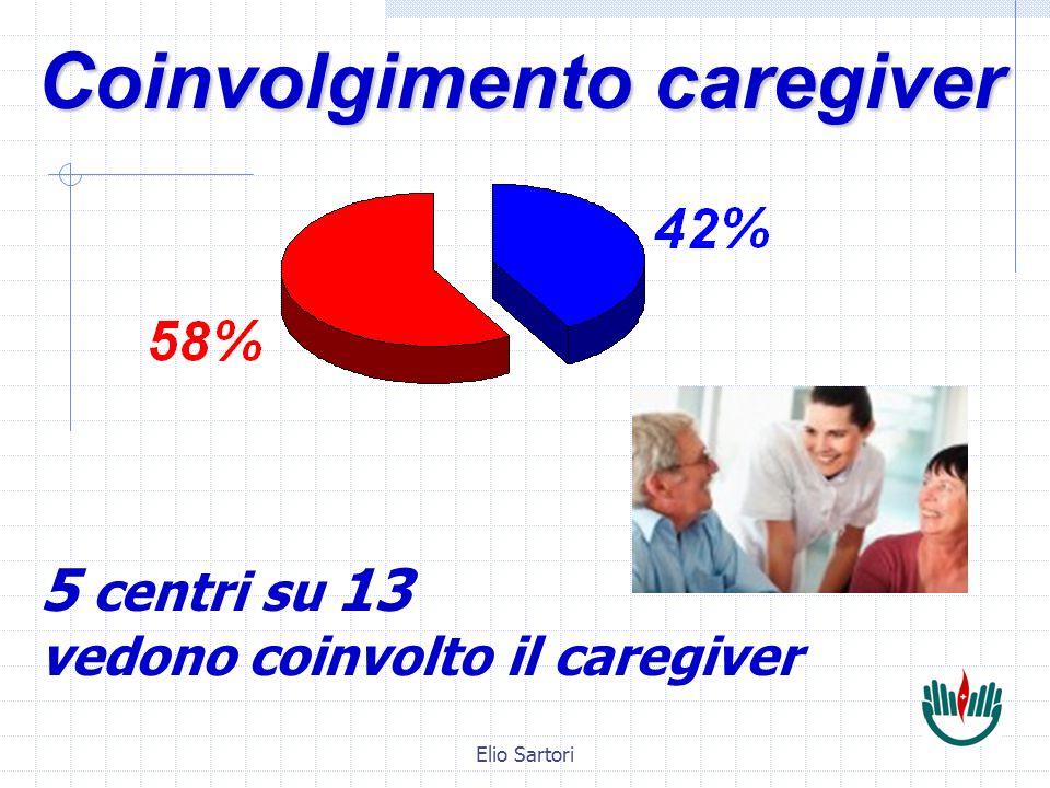 Elio Sartori 5 centri su 13 vedono coinvolto il caregiver Coinvolgimento caregiver