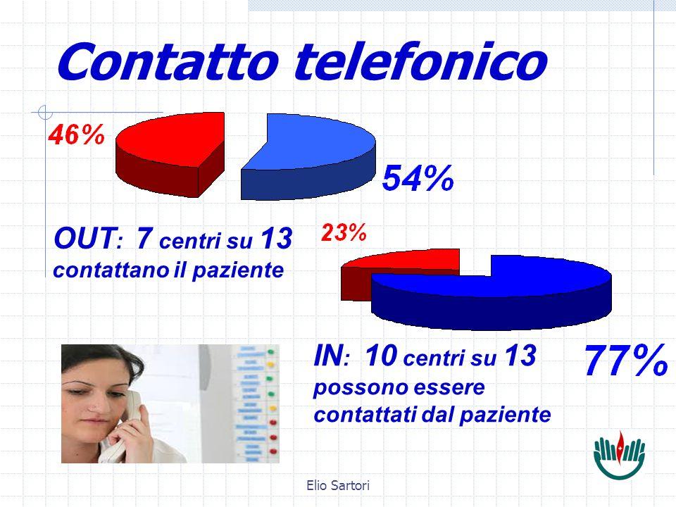 Elio Sartori Contatto telefonico OUT : 7 centri su 13 contattano il paziente IN : 10 centri su 13 possono essere contattati dal paziente