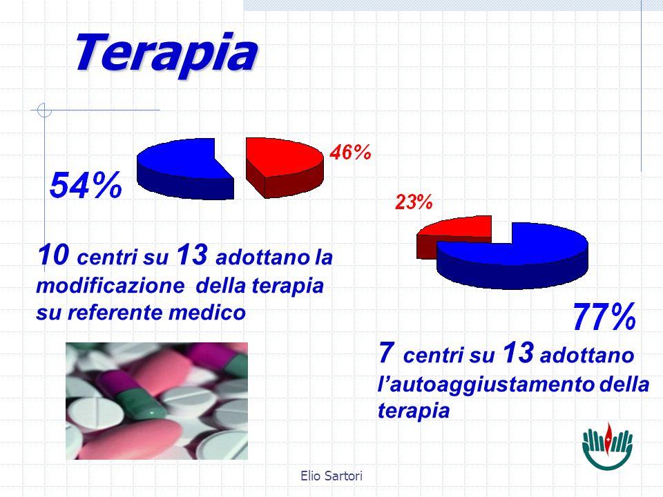Elio SartoriTerapia 7 centri su 13 adottano lautoaggiustamento della terapia 10 centri su 13 adottano la modificazione della terapia su referente medico