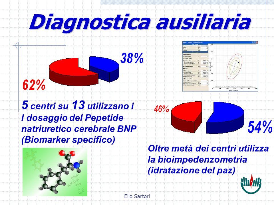 Elio Sartori Diagnostica ausiliaria 5 centri su 13 utilizzano i l dosaggio del Pepetide natriuretico cerebrale BNP (Biomarker specifico) Oltre metà dei centri utilizza la bioimpedenzometria (idratazione del paz)