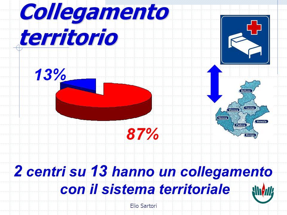 Collegamento territorio 2 centri su 13 hanno un collegamento con il sistema territoriale