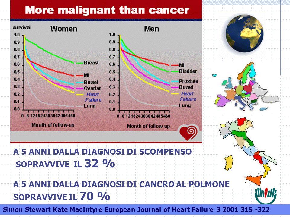 Elio Sartori Simon Stewart Kate MacIntyre European Journal of Heart Failure 3 2001 315 -322 A 5 ANNI DALLA DIAGNOSI DI SCOMPENSO SOPRAVVIVE IL 32 % A 5 ANNI DALLA DIAGNOSI DI CANCRO AL POLMONE SOPRAVVIVE IL 70 %