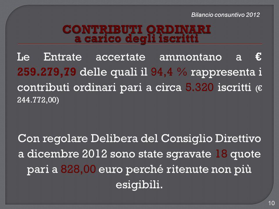 Bilancio consuntivo 2012 Le Entrate accertate ammontano a 259.279,79 delle quali il 94,4 % rappresenta i contributi ordinari pari a circa 5.320 iscrit