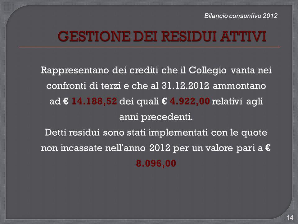 Bilancio consuntivo 2012 Rappresentano dei crediti che il Collegio vanta nei confronti di terzi e che al 31.12.2012 ammontano ad 14.188,52 dei quali 4