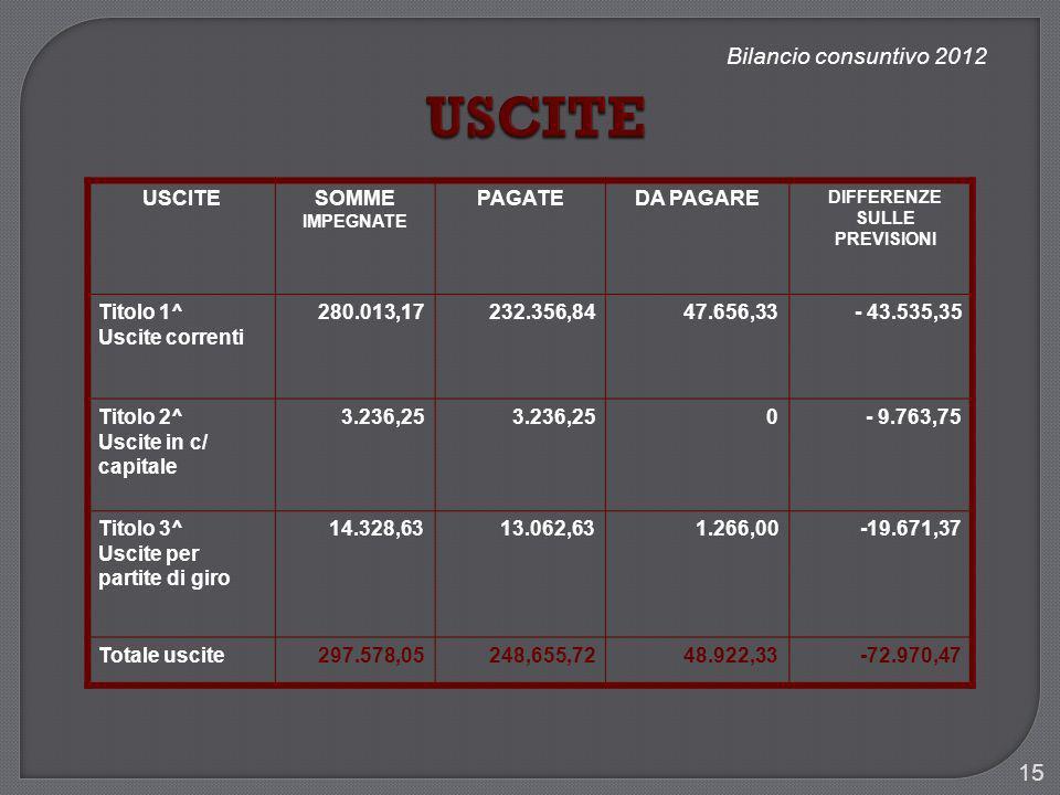 Bilancio consuntivo 2012 USCITESOMME IMPEGNATE PAGATEDA PAGARE DIFFERENZE SULLE PREVISIONI Titolo 1^ Uscite correnti 280.013,17232.356,8447.656,33- 43