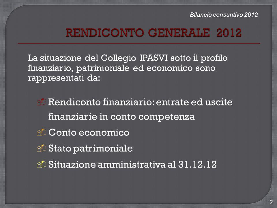 Bilancio consuntivo 2012 La situazione del Collegio IPASVI sotto il profilo finanziario, patrimoniale ed economico sono rappresentati da: Rendiconto f