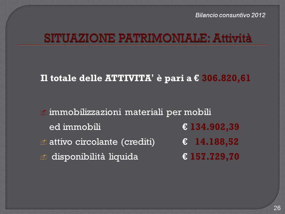 Bilancio consuntivo 2012 Il totale delle ATTIVITA è pari a 306.820,61 immobilizzazioni materiali per mobili ed immobili 134.902,39 attivo circolante (