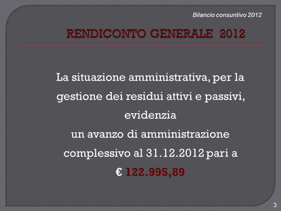 Bilancio consuntivo 2012 La situazione amministrativa, per la gestione dei residui attivi e passivi, evidenzia un avanzo di amministrazione complessiv