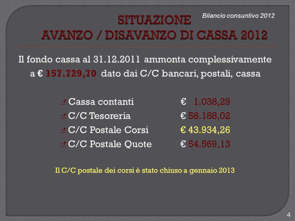 Bilancio consuntivo 2012 Il fondo cassa al 31.12.2011 ammonta complessivamente a 157.729,70 dato dai C/C bancari, postali, cassa Cassa contanti 1.038,
