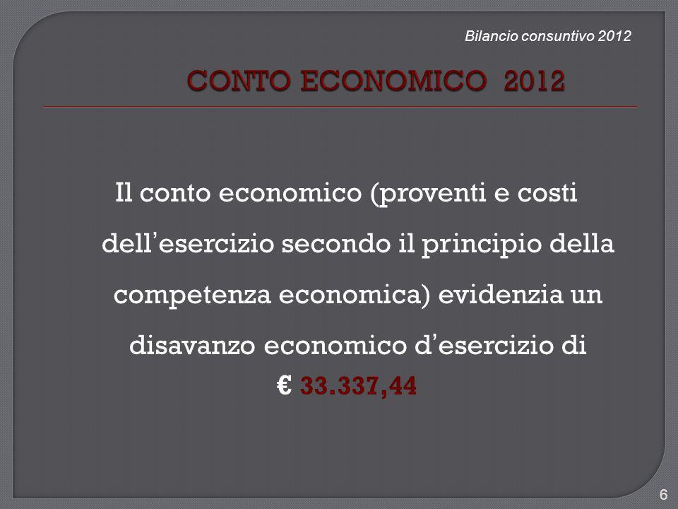 Bilancio consuntivo 2012 Totale delle PASSIVITA pari a 306.820,61 dato da: Patrimonio netto 257.898,28 Residui passivi 48.922,33 27