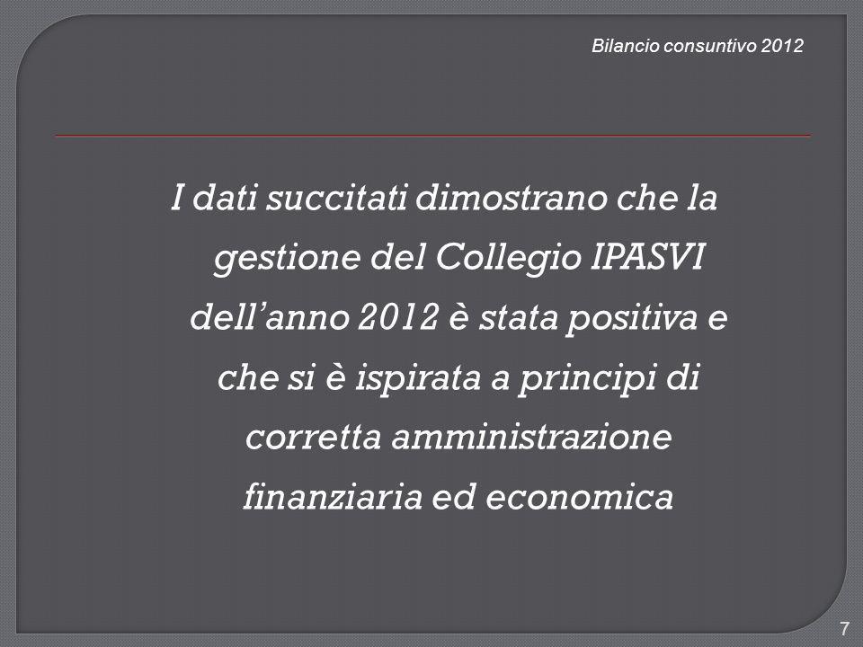 Bilancio consuntivo 2012 I dati succitati dimostrano che la gestione del Collegio IPASVI dell anno 2012 è stata positiva e che si è ispirata a princip