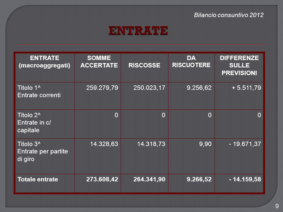 Bilancio consuntivo 2012 9 ENTRATE (macroaggregati) SOMME ACCERTATERISCOSSE DA RISCUOTERE DIFFERENZE SULLE PREVISIONI Titolo 1^ Entrate correnti 259.2