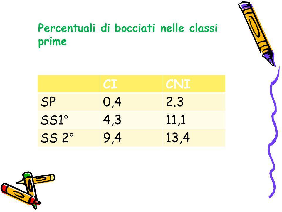 CICNI SP0,42.3 SS1°4,311,1 SS 2°9,413,4 Percentuali di bocciati nelle classi prime