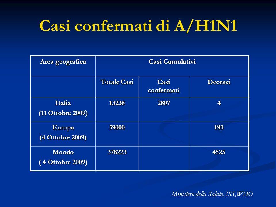 Casi confermati di A/H1N1 Area geografica Casi Cumulativi Totale Casi Casi confermati Decessi Italia (11 Ottobre 2009) 1323828074 Europa (4 Ottobre 20