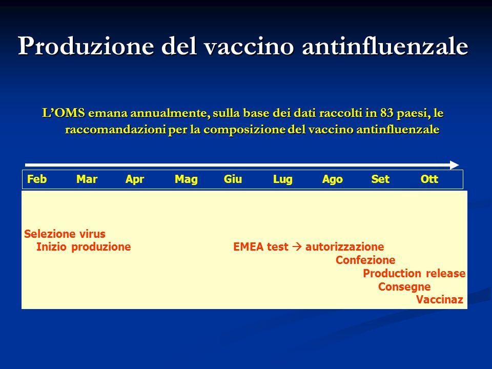 Produzione del vaccino antinfluenzale LOMS emana annualmente, sulla base dei dati raccolti in 83 paesi, le raccomandazioni per la composizione del vac