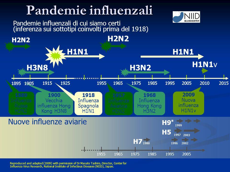Pandemie influenzali H7 H5 H9 * 1980 1997 Nuove influenze aviarie 19962002 1999 2003 195519651975198519952005 H1N1 H2N2 1889 Influenza Russa H2N2 1957