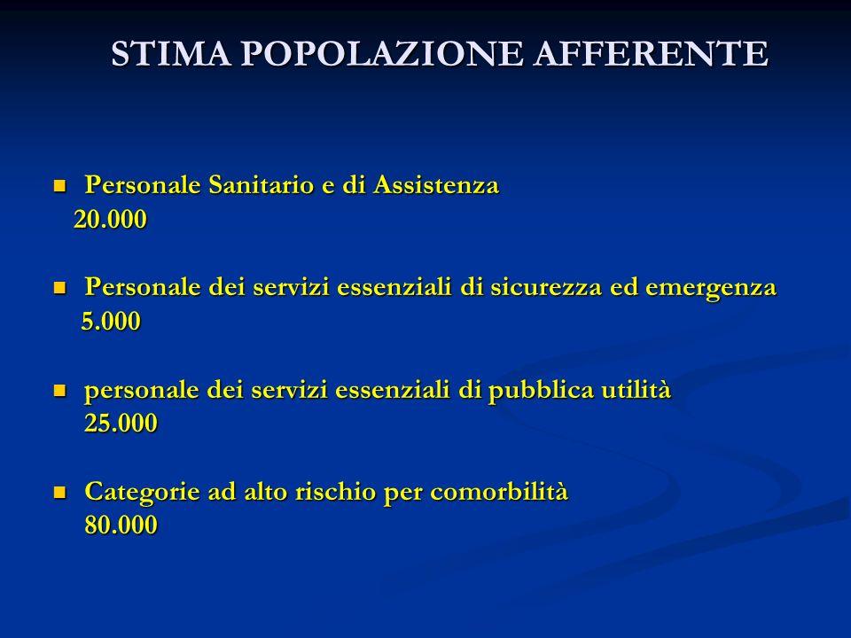 STIMA POPOLAZIONE AFFERENTE Personale Sanitario e di Assistenza Personale Sanitario e di Assistenza 20.000 20.000 Personale dei servizi essenziali di