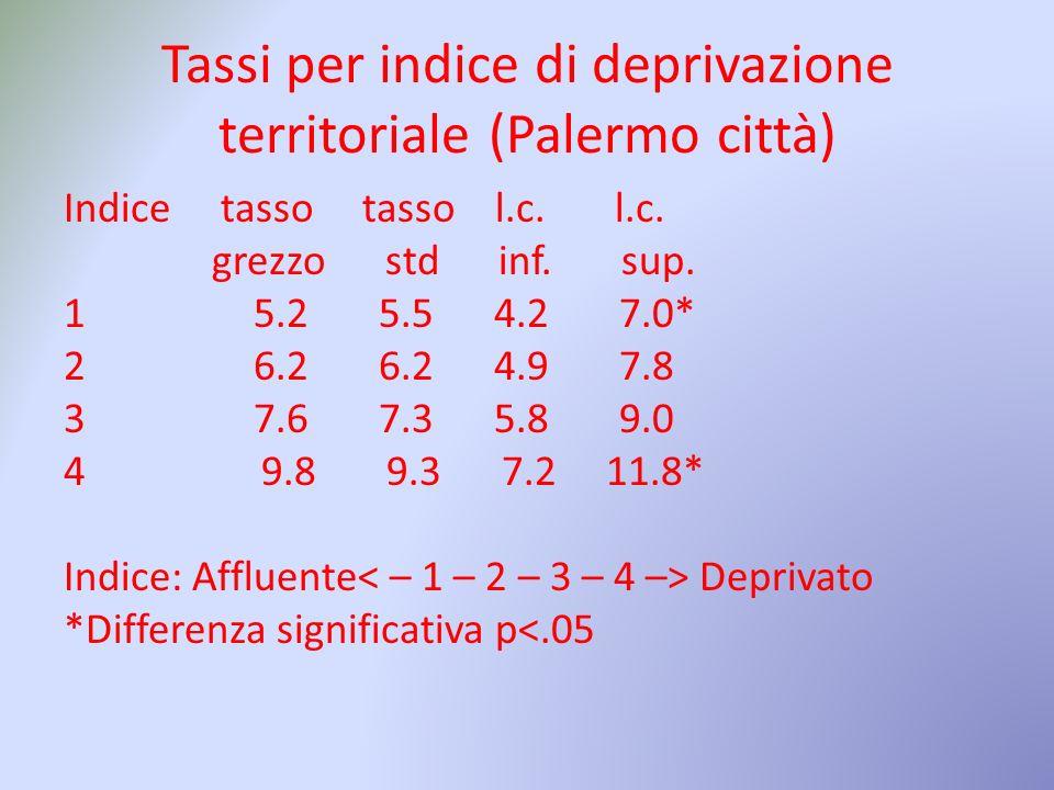Tassi per indice di deprivazione territoriale (Palermo città) Indice tasso tasso l.c.