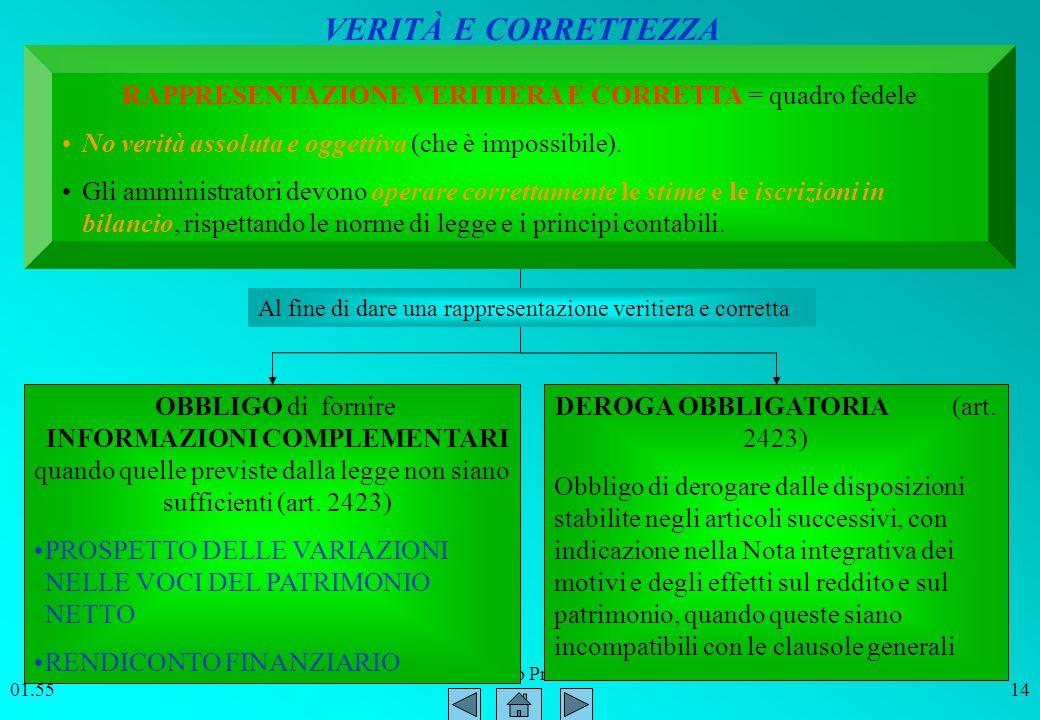 ITC SIRIO Bitonto Prof. Paolo Intini 01.5614 RAPPRESENTAZIONE VERITIERA E CORRETTA = quadro fedele No verità assoluta e oggettiva (che è impossibile).