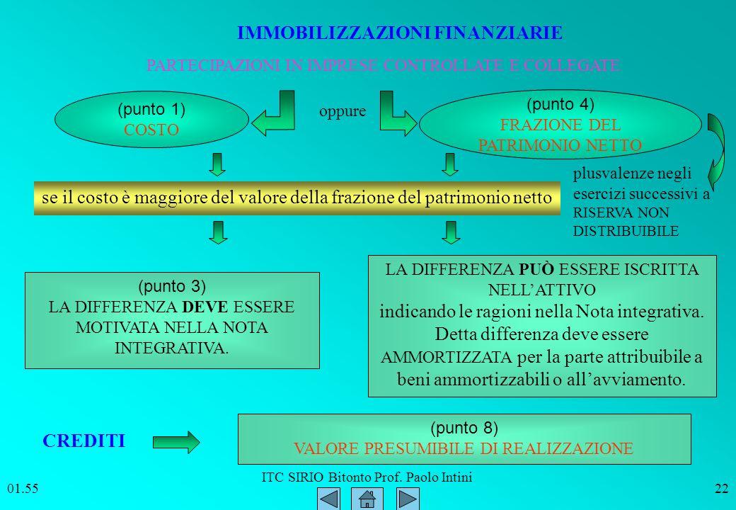 ITC SIRIO Bitonto Prof. Paolo Intini 01.5622 (punto 1) COSTO oppure (punto 4) FRAZIONE DEL PATRIMONIO NETTO se il costo è maggiore del valore della fr